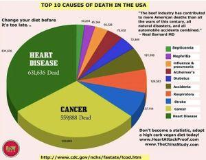 Heart Disease #1 Killer